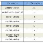 LCC早見表20161031