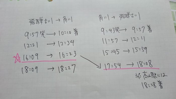 角川駅までのダイヤ